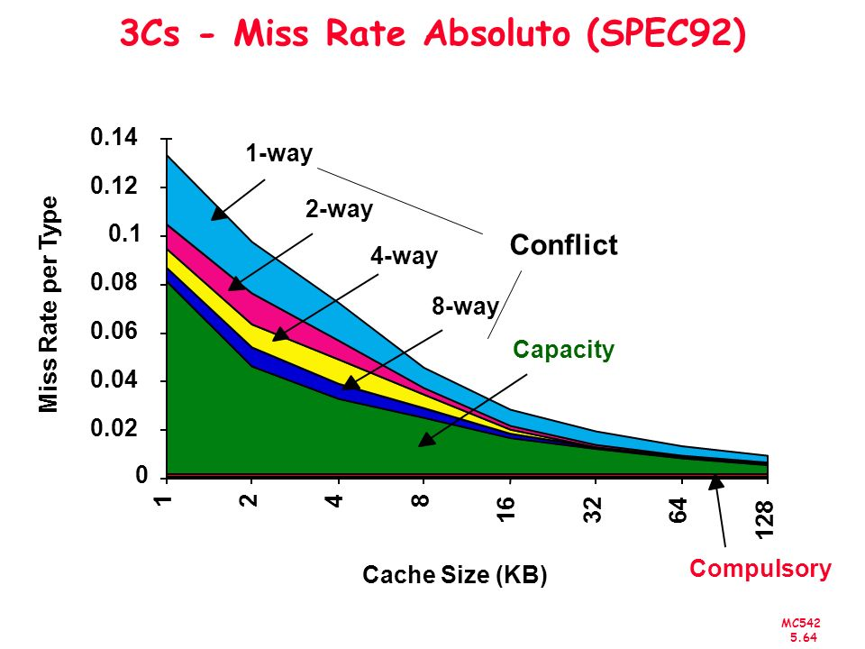 MC542 5.65 Cache Size (KB) Miss Rate per Type 0 0.02 0.04 0.06 0.08 0.1 0.12 0.14 12 48 1632 64 128 1-way 2-way 4-way 8-way Capacity Compulsory Cache Misses Conflict miss rate 1-way associative cache size X = miss rate 2-way associative cache size X/2