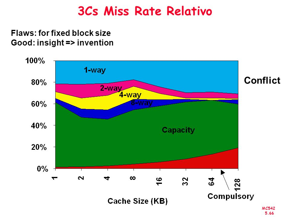 MC542 5.66 3Cs Miss Rate Relativo Conflict Flaws: for fixed block size Good: insight => invention