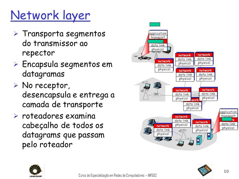 Curso de Especialização em Redes de Computadores – INF502 10 Network layer Ø Transporta segmentos do transmissor ao repector Ø Encapsula segmentos em