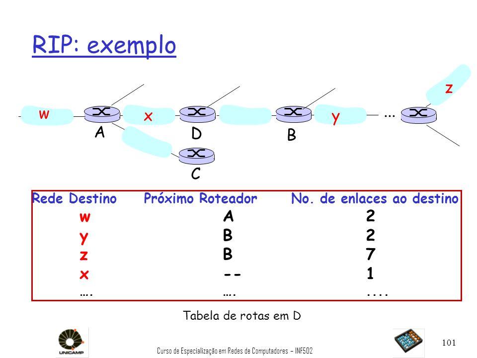 Curso de Especialização em Redes de Computadores – INF502 101 RIP: exemplo Rede Destino Próximo Roteador No. de enlaces ao destino wA2 yB2 zB7 x--1 ….