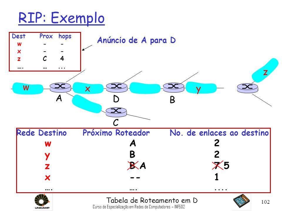 Curso de Especialização em Redes de Computadores – INF502 102 RIP: Exemplo Rede Destino Próximo Roteador No. de enlaces ao destino wA2 yB2 zB A7 5 x--