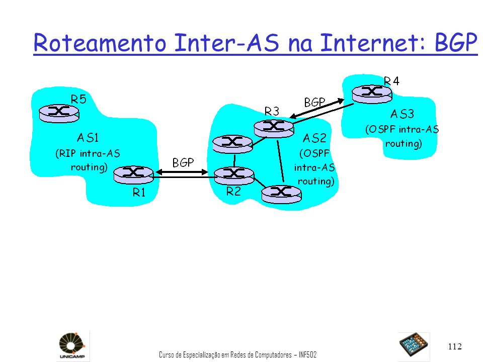Curso de Especialização em Redes de Computadores – INF502 112 Roteamento Inter-AS na Internet: BGP