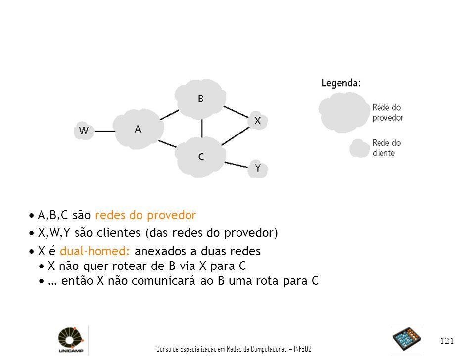 Curso de Especialização em Redes de Computadores – INF502 121 A,B,C são redes do provedor X,W,Y são clientes (das redes do provedor) X é dual-homed: a