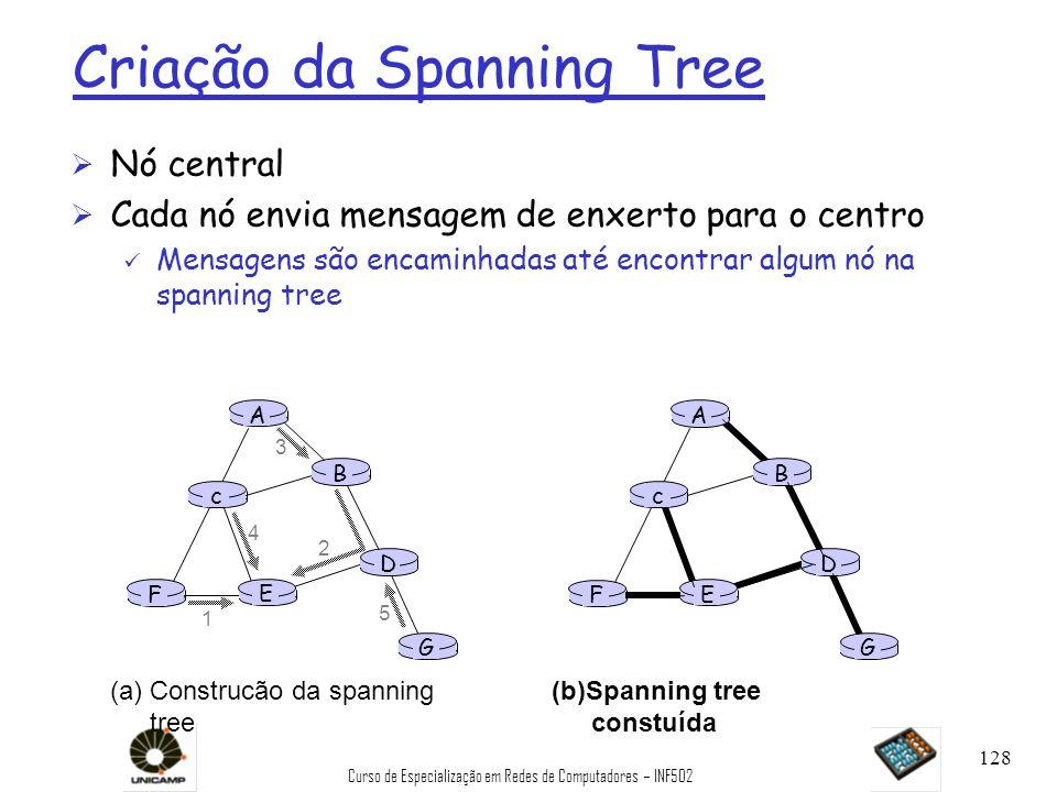 Curso de Especialização em Redes de Computadores – INF502 128 A B G D E c F 1 2 3 4 5 (a)Construcão da spanning tree A B G D E c F (b)Spanning tree co