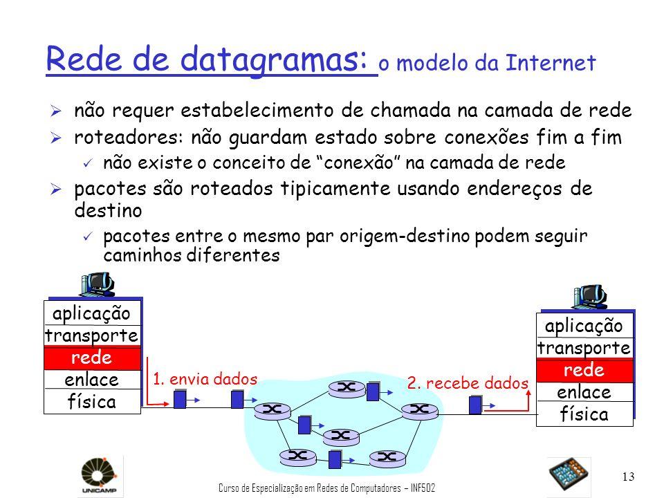 Curso de Especialização em Redes de Computadores – INF502 13 Rede de datagramas: o modelo da Internet Ø não requer estabelecimento de chamada na camad