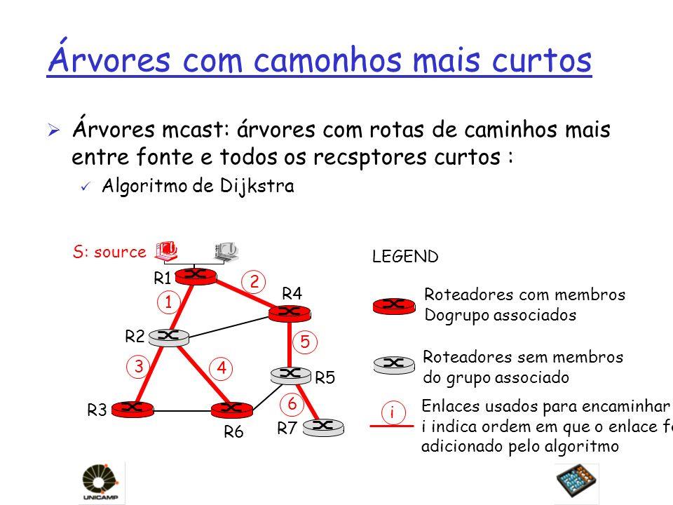 Árvores com camonhos mais curtos Ø Árvores mcast: árvores com rotas de caminhos mais entre fonte e todos os recsptores curtos : ü Algoritmo de Dijkstr