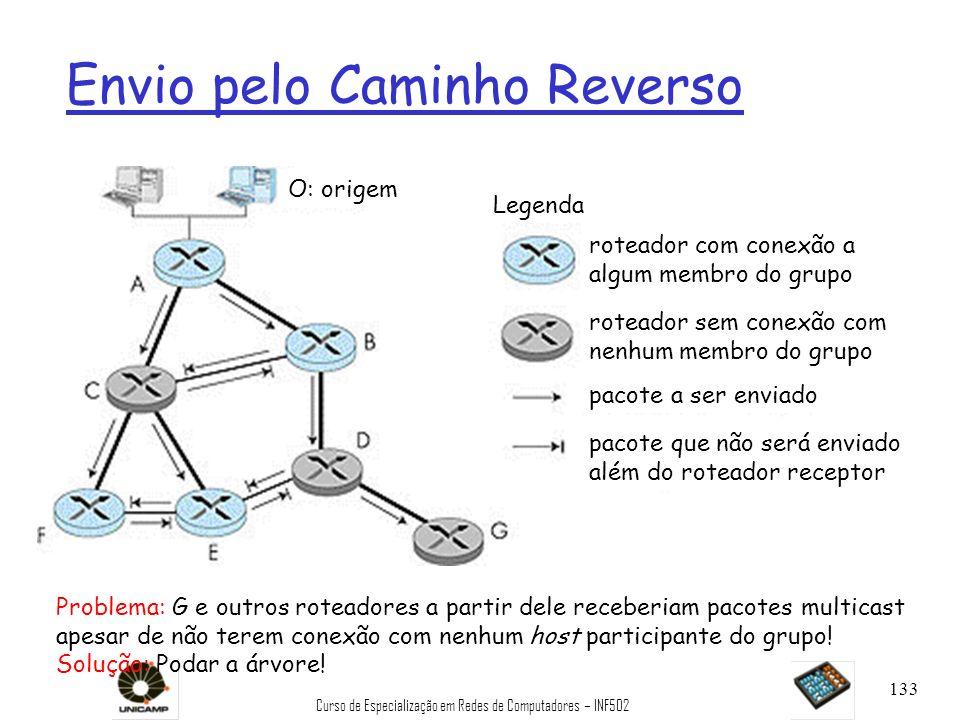Curso de Especialização em Redes de Computadores – INF502 133 Envio pelo Caminho Reverso Legenda roteador sem conexão com nenhum membro do grupo rotea