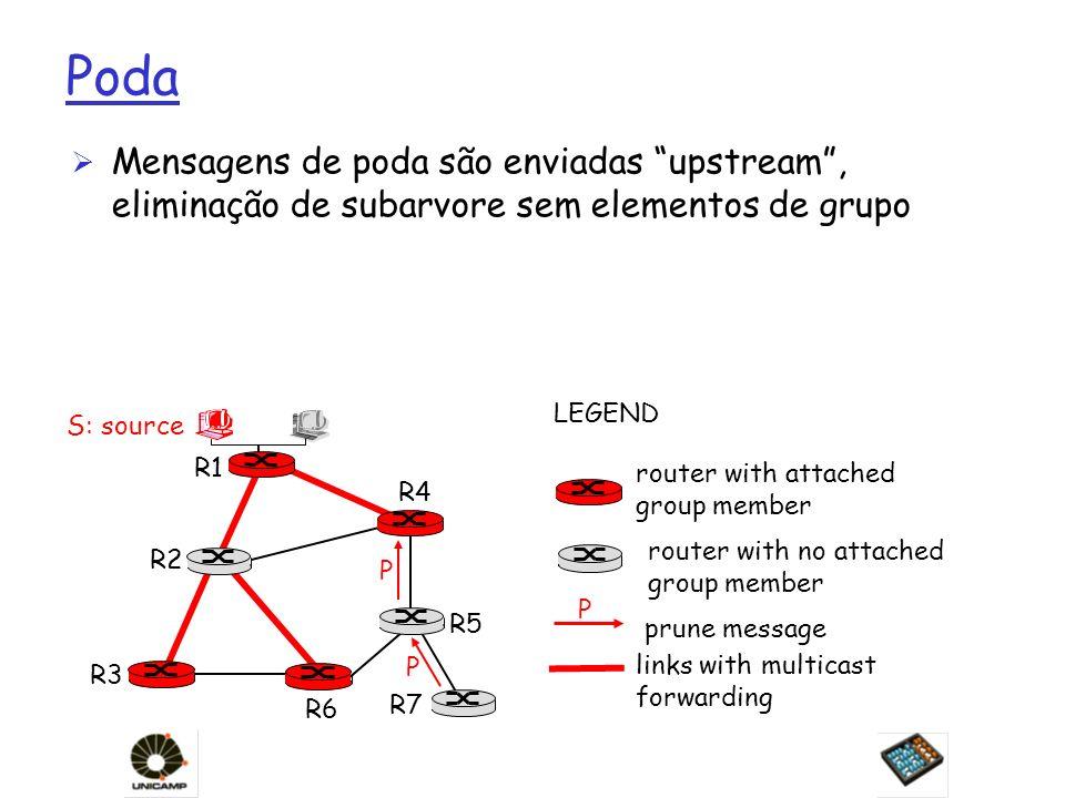 Poda Ø Mensagens de poda são enviadas upstream, eliminação de subarvore sem elementos de grupo R1 R2 R3 R4 R5 R6 R7 router with attached group member