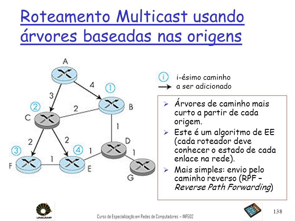 Curso de Especialização em Redes de Computadores – INF502 138 Roteamento Multicast usando árvores baseadas nas origens i-ésimo caminho a ser adicionad