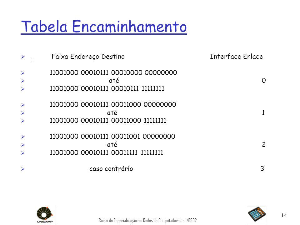 Curso de Especialização em Redes de Computadores – INF502 14 Tabela Encaminhamento Ø Faixa Endereço Destino Interface Enlace Ø 11001000 00010111 00010