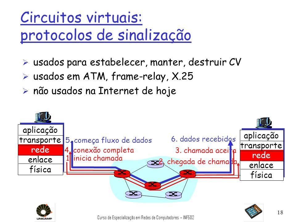 Curso de Especialização em Redes de Computadores – INF502 18 Circuitos virtuais: protocolos de sinalização Ø usados para estabelecer, manter, destruir