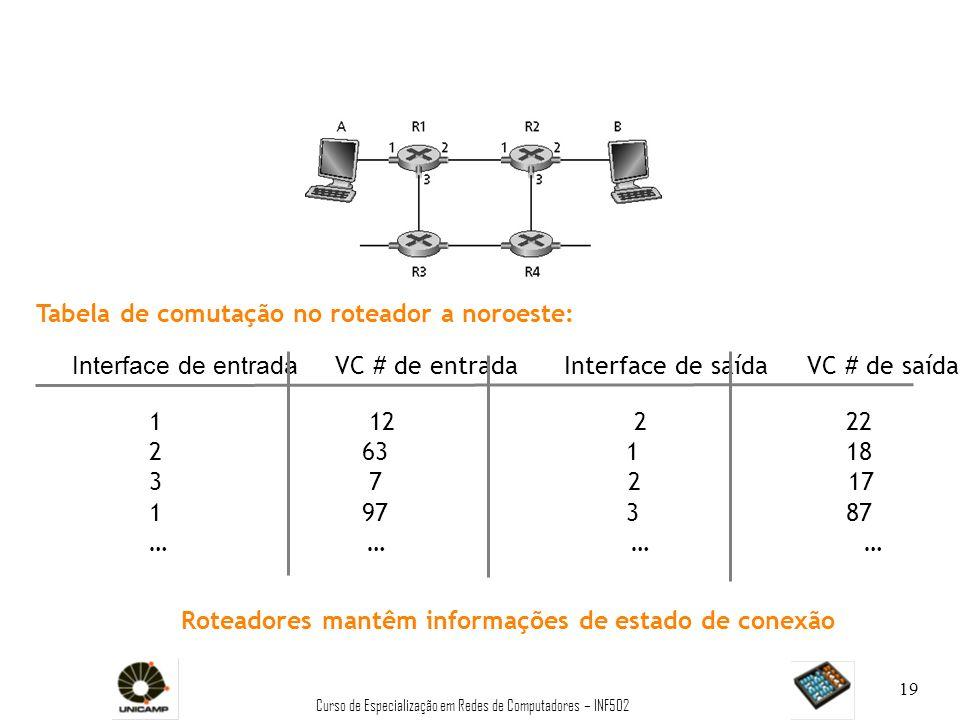 Curso de Especialização em Redes de Computadores – INF502 19 Interface de entrada VC # de entrada Interface de saída VC # de saída 1 12 2 22 2 63 1 18