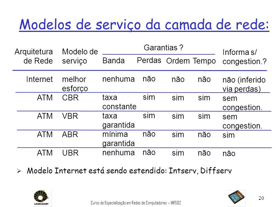 Curso de Especialização em Redes de Computadores – INF502 20 Modelos de serviço da camada de rede: Arquitetura de Rede Internet ATM Modelo de serviço