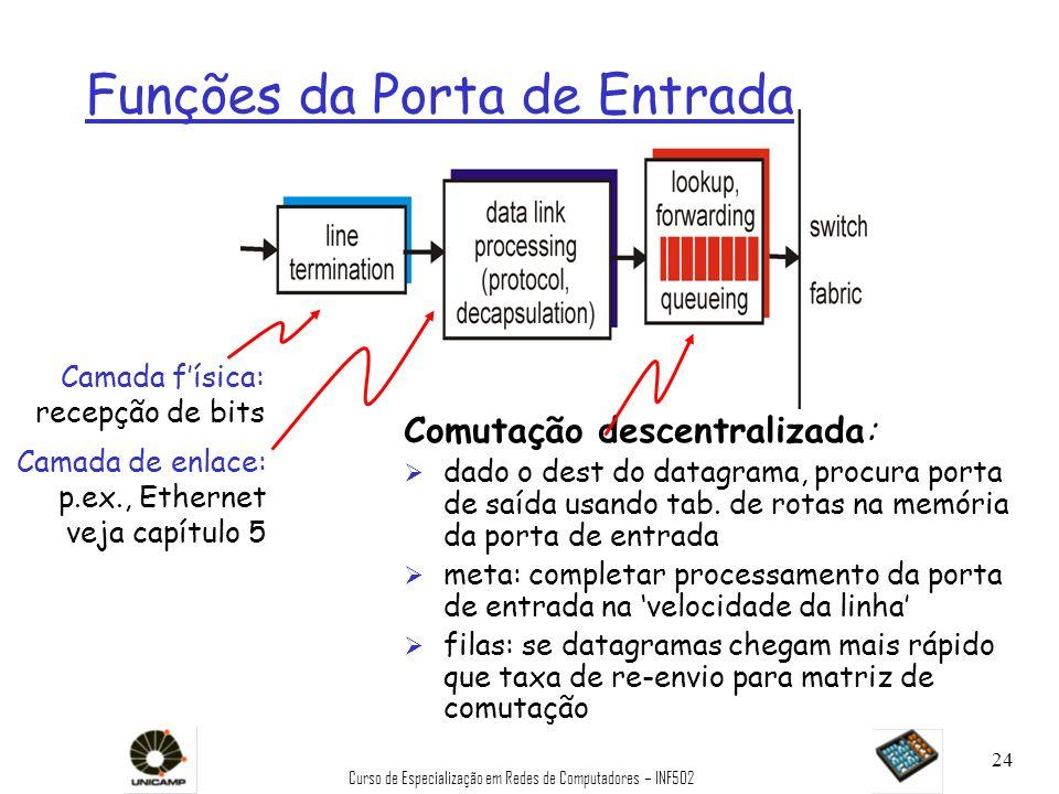 Curso de Especialização em Redes de Computadores – INF502 24 Funções da Porta de Entrada Comutação descentralizada: Ø dado o dest do datagrama, procur