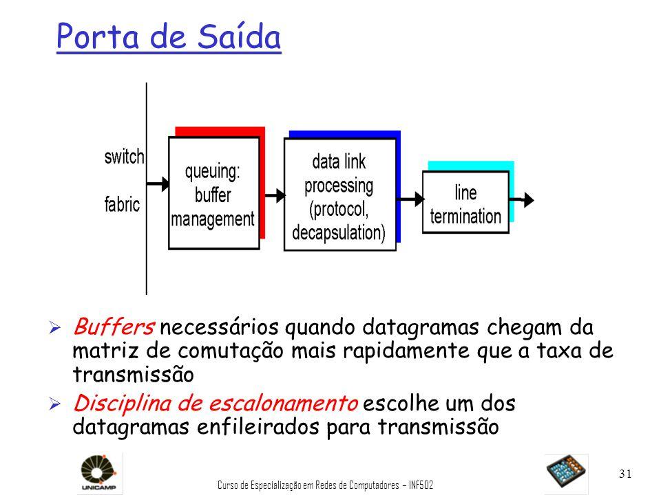 Curso de Especialização em Redes de Computadores – INF502 31 Porta de Saída Ø Buffers necessários quando datagramas chegam da matriz de comutação mais