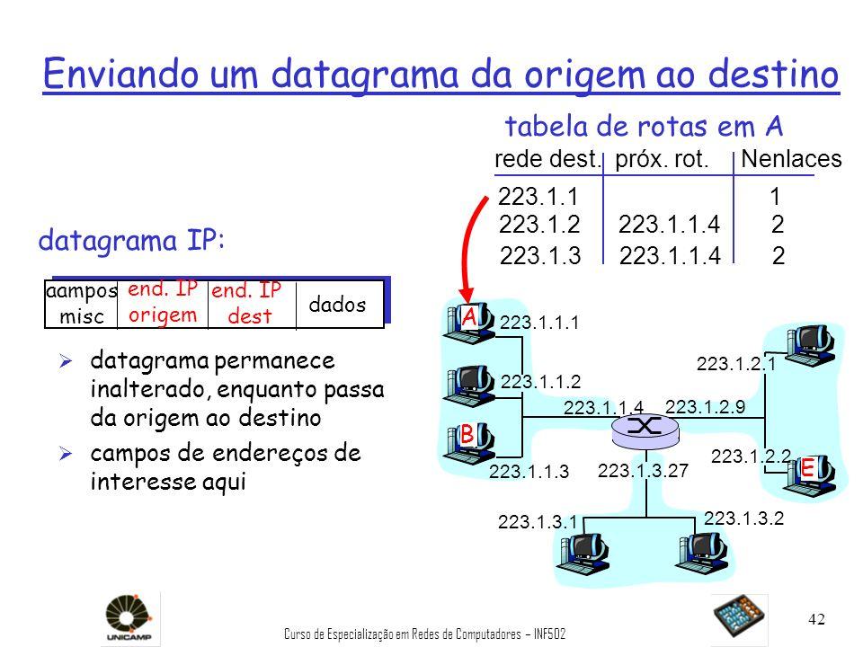 Curso de Especialização em Redes de Computadores – INF502 42 Enviando um datagrama da origem ao destino datagrama IP: 223.1.1.1 223.1.1.2 223.1.1.3 22