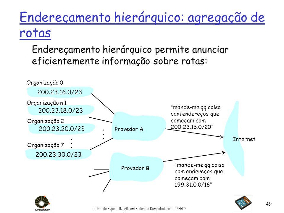 Curso de Especialização em Redes de Computadores – INF502 49 Endereçamento hierárquico: agregação de rotas mande-me qq coisa com endereços que começam