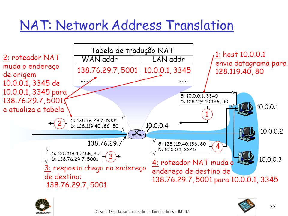 Curso de Especialização em Redes de Computadores – INF502 55 NAT: Network Address Translation 10.0.0.1 10.0.0.2 10.0.0.3 S: 10.0.0.1, 3345 D: 128.119.