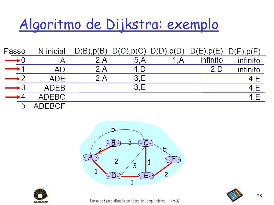Curso de Especialização em Redes de Computadores – INF502 75 Algoritmo de Dijkstra: exemplo Passo 0 1 2 3 4 5 N inicial A AD ADE ADEB ADEBC ADEBCF D(B