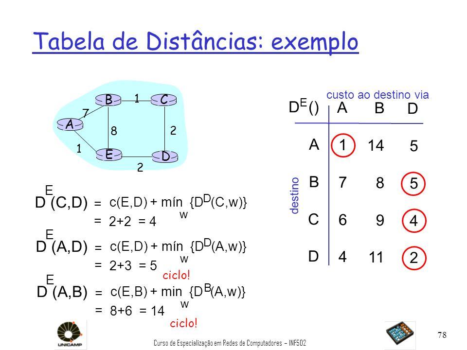 Curso de Especialização em Redes de Computadores – INF502 78 Tabela de Distâncias: exemplo A E D CB 7 8 1 2 1 2 D () A B C D A1764A1764 B 14 8 9 11 D5