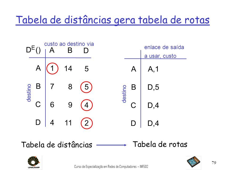 Curso de Especialização em Redes de Computadores – INF502 79 Tabela de distâncias gera tabela de rotas D () A B C D A1764A1764 B 14 8 9 11 D5542D5542