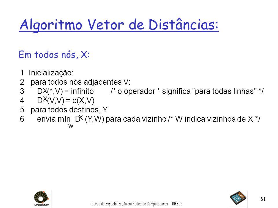 Curso de Especialização em Redes de Computadores – INF502 81 Algoritmo Vetor de Distâncias: 1 Inicialização: 2 para todos nós adjacentes V: 3 D (*,V)