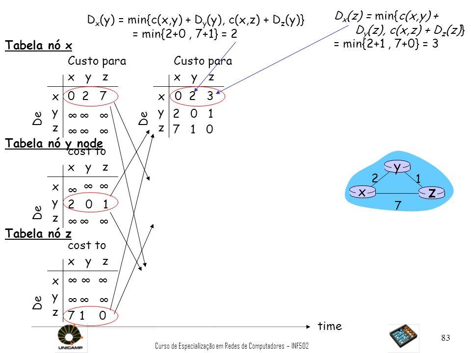 Curso de Especialização em Redes de Computadores – INF502 83 x y z x y z 0 2 7 De Custo para De x y z x y z 0 De Custo para x y z x y z cost to x y z