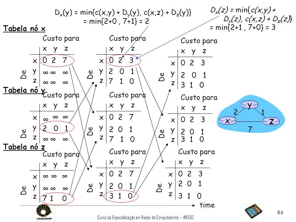 Curso de Especialização em Redes de Computadores – INF502 84 x y z x y z 0 2 7 De Custo para De x y z x y z 0 2 3 De Custo para x y z x y z 0 2 3 De C