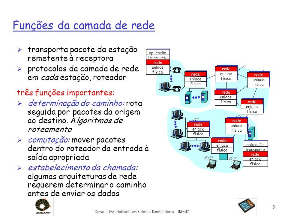 Curso de Especialização em Redes de Computadores – INF502 9 Funções da camada de rede Ø transporta pacote da estação remetente à receptora Ø protocolo