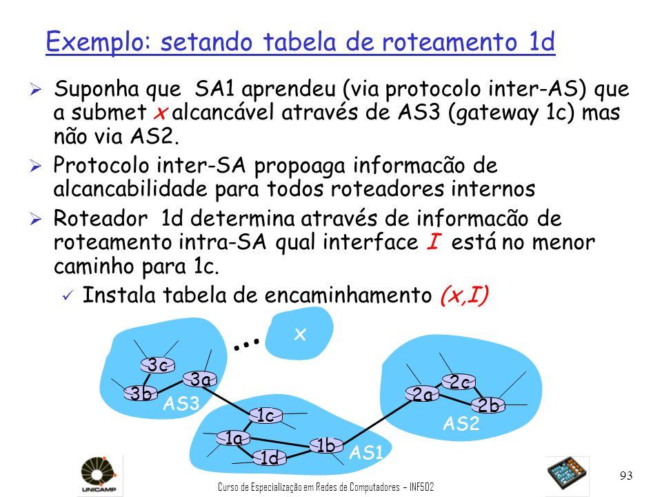 Curso de Especialização em Redes de Computadores – INF502 93 Exemplo: setando tabela de roteamento 1d Ø Suponha que SA1 aprendeu (via protocolo inter-