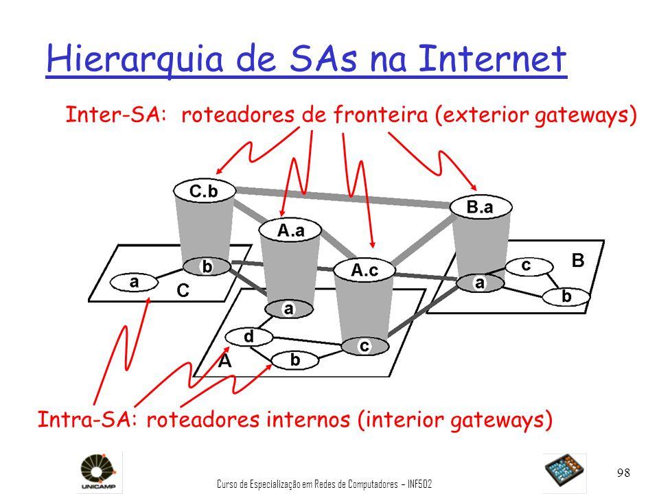 Curso de Especialização em Redes de Computadores – INF502 98 Hierarquia de SAs na Internet Inter-SA: roteadores de fronteira (exterior gateways) Intra