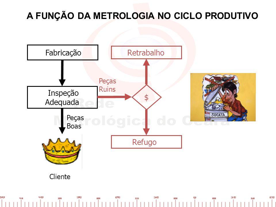 Fabricação Inspeção Adequada $ Refugo Retrabalho Peças Boas Peças Ruins A FUNÇÃO DA METROLOGIA NO CICLO PRODUTIVO Cliente