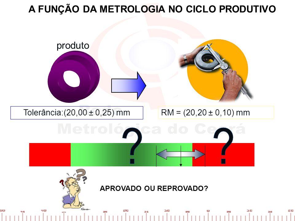 produto Tolerância:(20,00 ± 0,25) mm RM = (20,20 ± 0,10) mm A FUNÇÃO DA METROLOGIA NO CICLO PRODUTIVO APROVADO OU REPROVADO?