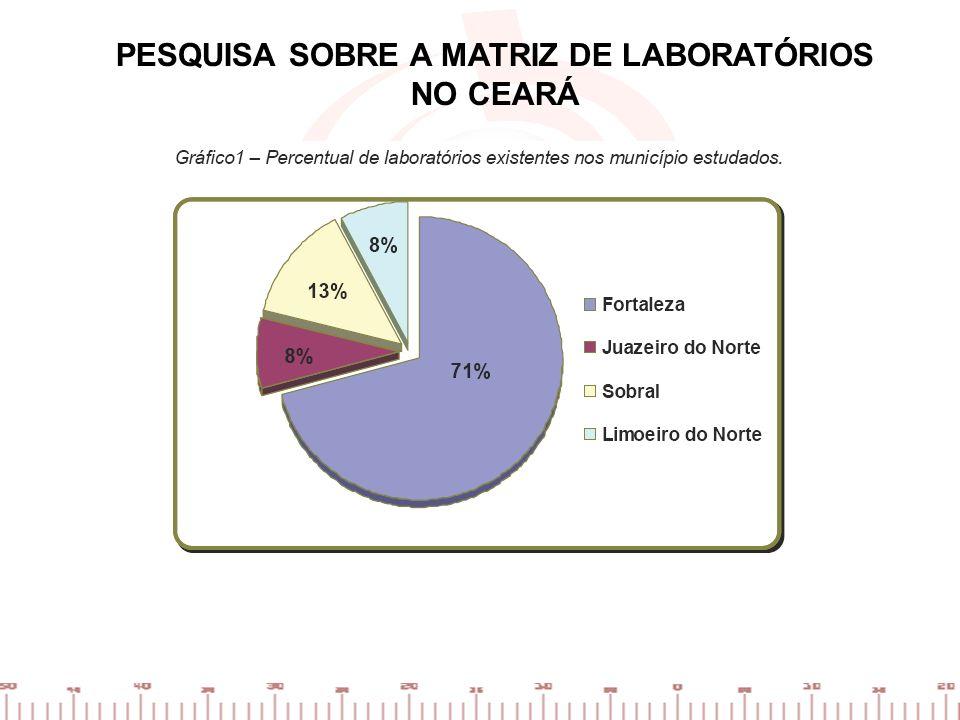 PESQUISA SOBRE A MATRIZ DE LABORATÓRIOS NO CEARÁ