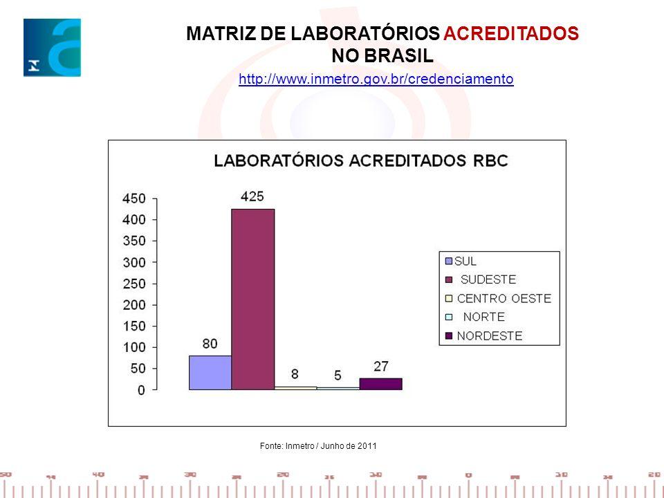 MATRIZ DE LABORATÓRIOS ACREDITADOS NO BRASIL http://www.inmetro.gov.br/credenciamento Fonte: Inmetro / Junho de 2011