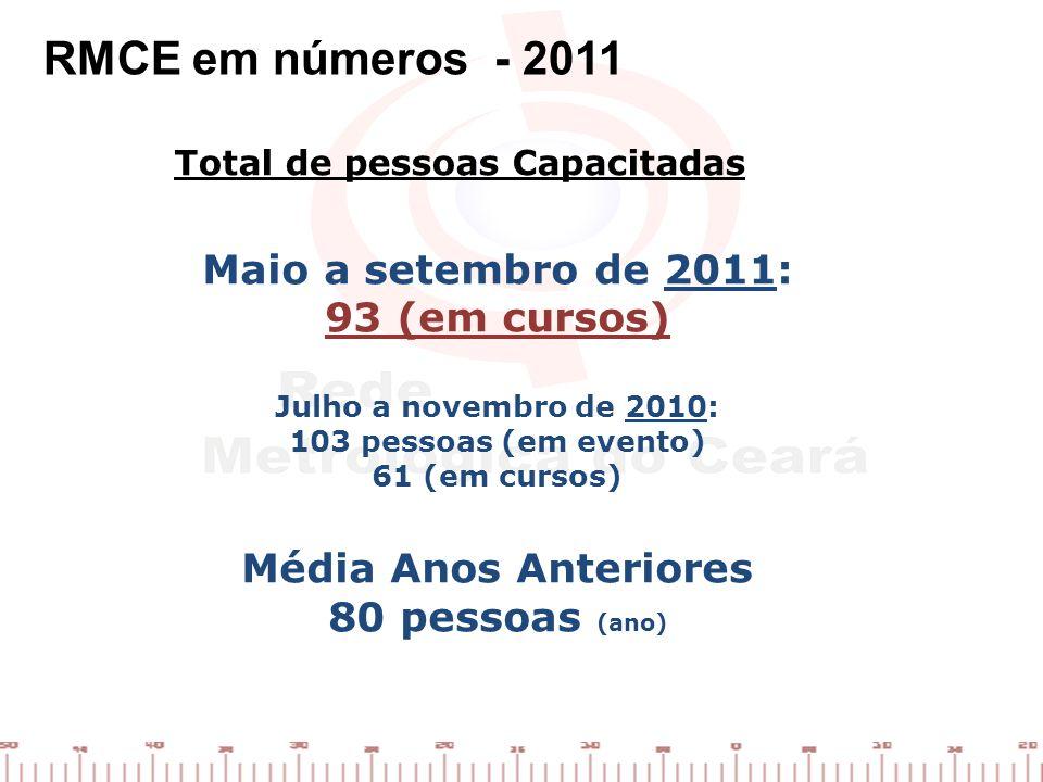 RMCE em números - 2011 Total de pessoas Capacitadas Maio a setembro de 2011: 93 (em cursos) Julho a novembro de 2010: 103 pessoas (em evento) 61 (em c