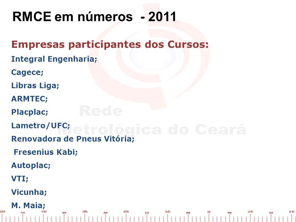 Empresas participantes dos Cursos: Integral Engenharia; Cagece; Libras Liga; ARMTEC; Placplac; Lametro/UFC; Renovadora de Pneus Vitória; Fresenius Kab