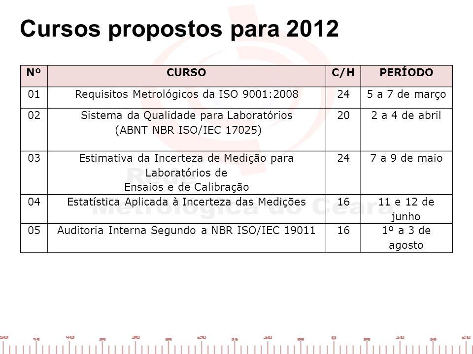 Cursos propostos para 2012 NºCURSOC/HPERÍODO 01Requisitos Metrológicos da ISO 9001:2008245 a 7 de março 02 Sistema da Qualidade para Laboratórios (ABN