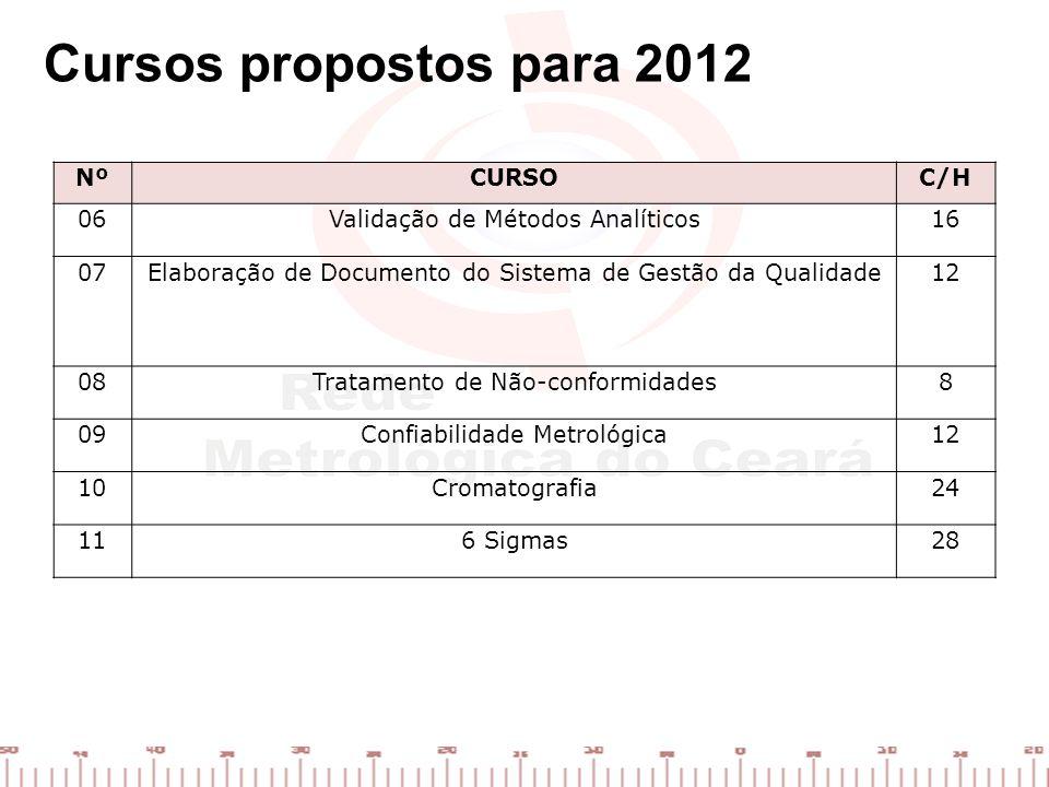 NºCURSOC/H 06Validação de Métodos Analíticos16 07Elaboração de Documento do Sistema de Gestão da Qualidade12 08Tratamento de Não-conformidades8 09Conf