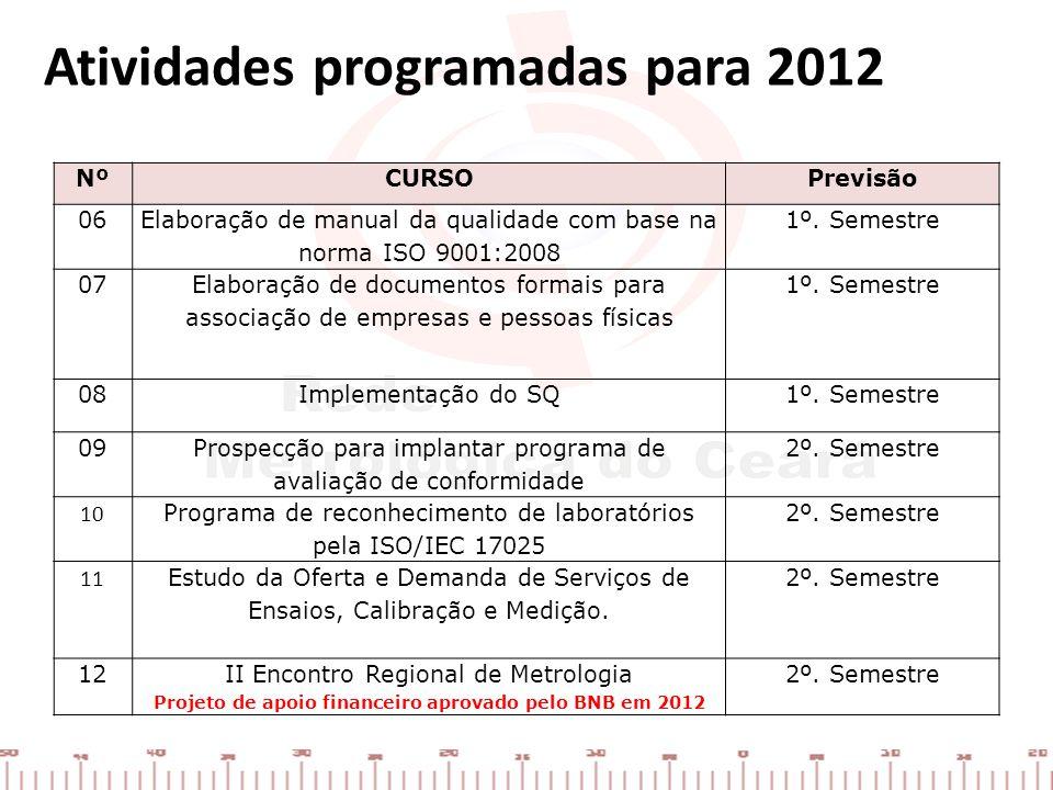 Atividades programadas para 2012 NºCURSOPrevisão 06 Elaboração de manual da qualidade com base na norma ISO 9001:2008 1º. Semestre 07 Elaboração de do