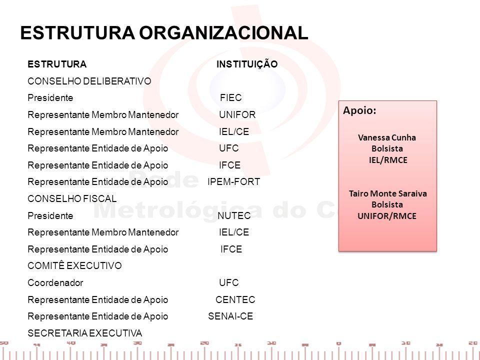 ATUAÇÃO EXECUTIVA Apoio aos laboratórios associados Apoio na elaboração de projetos Orientação de mercado Divulgação de serviços e intermediação Entre outros Cursos de pequena duração Metrologia química Análise de sistemas de medição (R&R) Sistema da Qualidade pela ISO/IEC 17025 Incerteza da medição Entre outros Consultoria Diagnóstico laboratorial à luz da ISO/IEC 17025 ou ISO 9001 Treinamento prático em metrologia e SQ Acreditação de laboratório