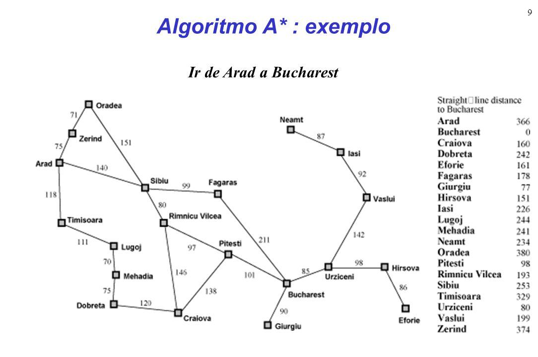 9 Algoritmo A* : exemplo Ir de Arad a Bucharest