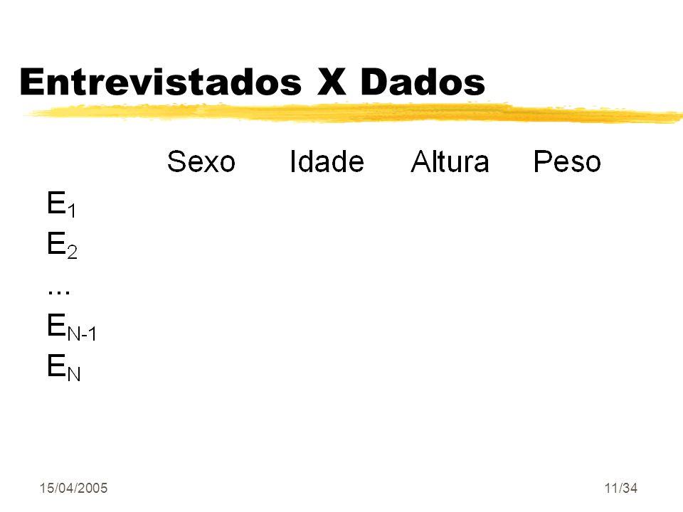 15/04/200511/34 Entrevistados X Dados