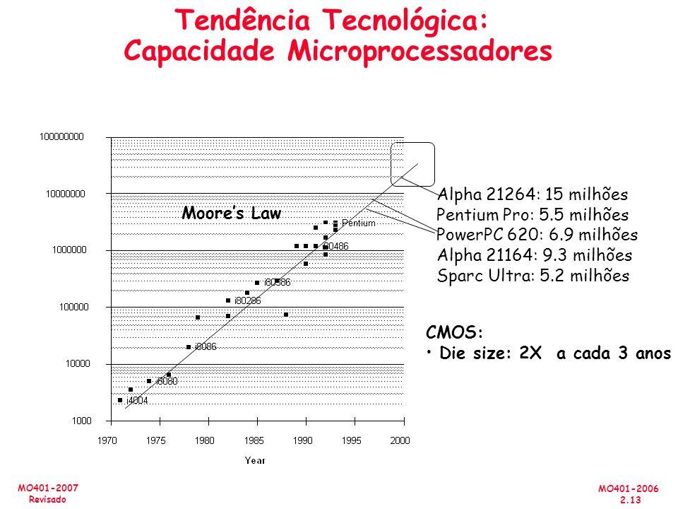 MO401-2006 2.13 MO401-2007 Revisado Tendência Tecnológica: Capacidade Microprocessadores CMOS: Die size: 2X a cada 3 anos Alpha 21264: 15 milhões Pentium Pro: 5.5 milhões PowerPC 620: 6.9 milhões Alpha 21164: 9.3 milhões Sparc Ultra: 5.2 milhões Moores Law