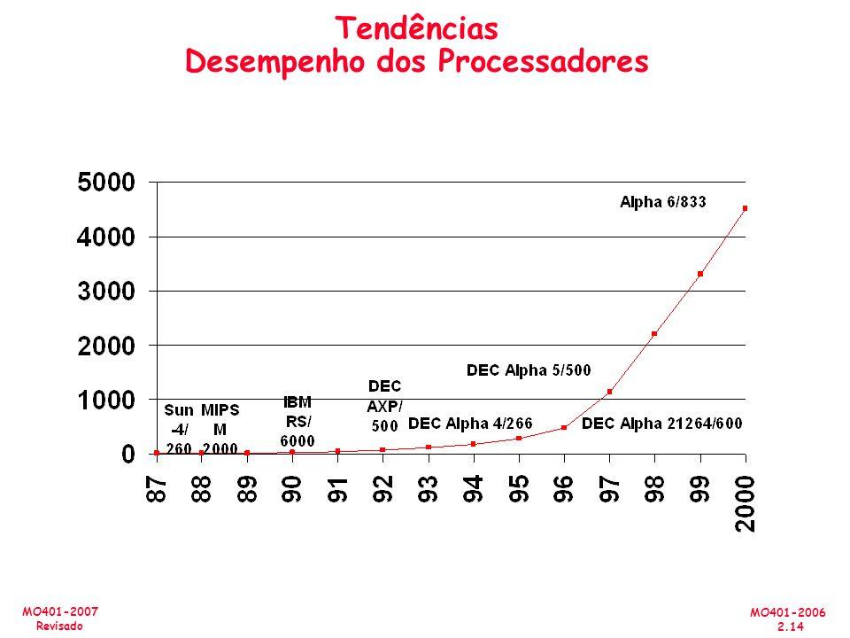 MO401-2006 2.14 MO401-2007 Revisado Tendências Desempenho dos Processadores