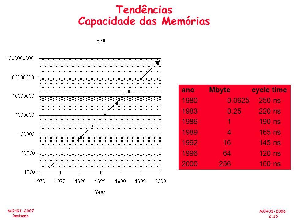 MO401-2006 2.15 MO401-2007 Revisado Tendências Capacidade das Memórias ano Mbyte cycle time 19800.0625250 ns 19830.25220 ns 19861190 ns 19894165 ns 19