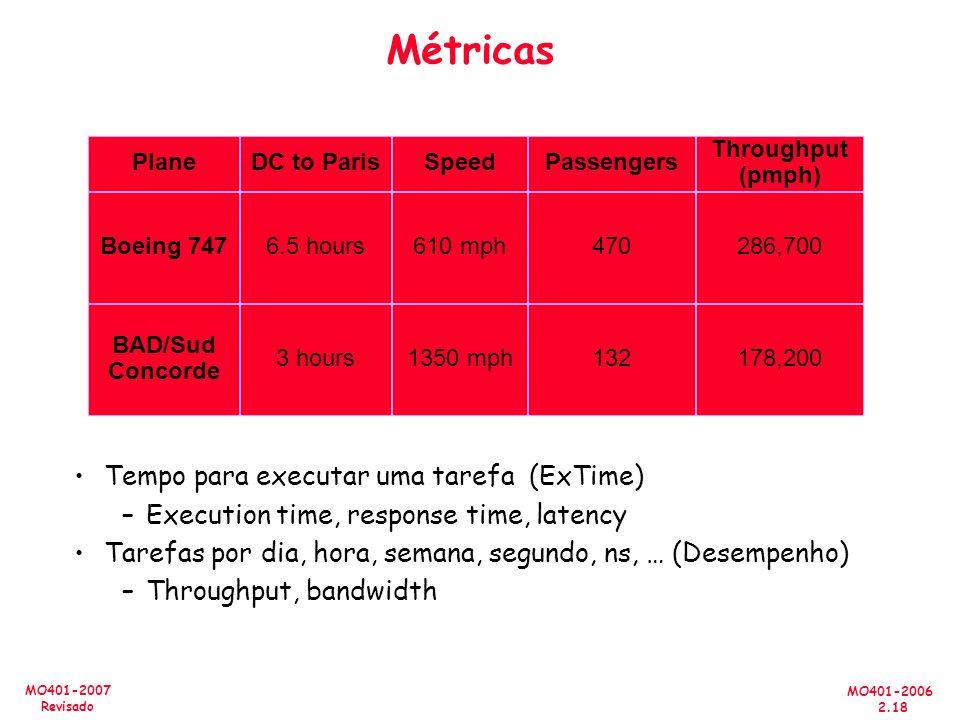 MO401-2006 2.18 MO401-2007 Revisado Métricas Tempo para executar uma tarefa (ExTime) –Execution time, response time, latency Tarefas por dia, hora, semana, segundo, ns, … (Desempenho) –Throughput, bandwidth Plane Boeing 747 BAD/Sud Concorde Speed 610 mph 1350 mph DC to Paris 6.5 hours 3 hours Passengers 470 132 Throughput (pmph) 286,700 178,200