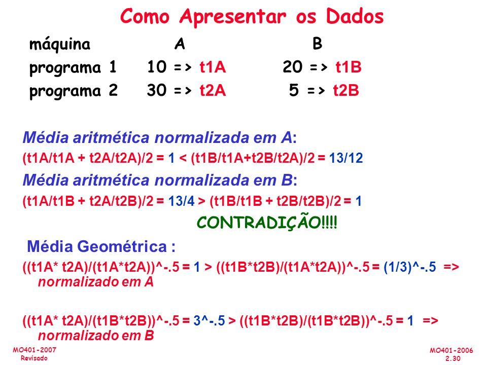 MO401-2006 2.30 MO401-2007 Revisado Como Apresentar os Dados máquina A B programa 1 10 => t1A 20 => t1B programa 2 30 => t2A 5 => t2B Média aritmética normalizada em A: (t1A/t1A + t2A/t2A)/2 = 1 < (t1B/t1A+t2B/t2A)/2 = 13/12 Média aritmética normalizada em B: (t1A/t1B + t2A/t2B)/2 = 13/4 > (t1B/t1B + t2B/t2B)/2 = 1 CONTRADIÇÃO!!!.