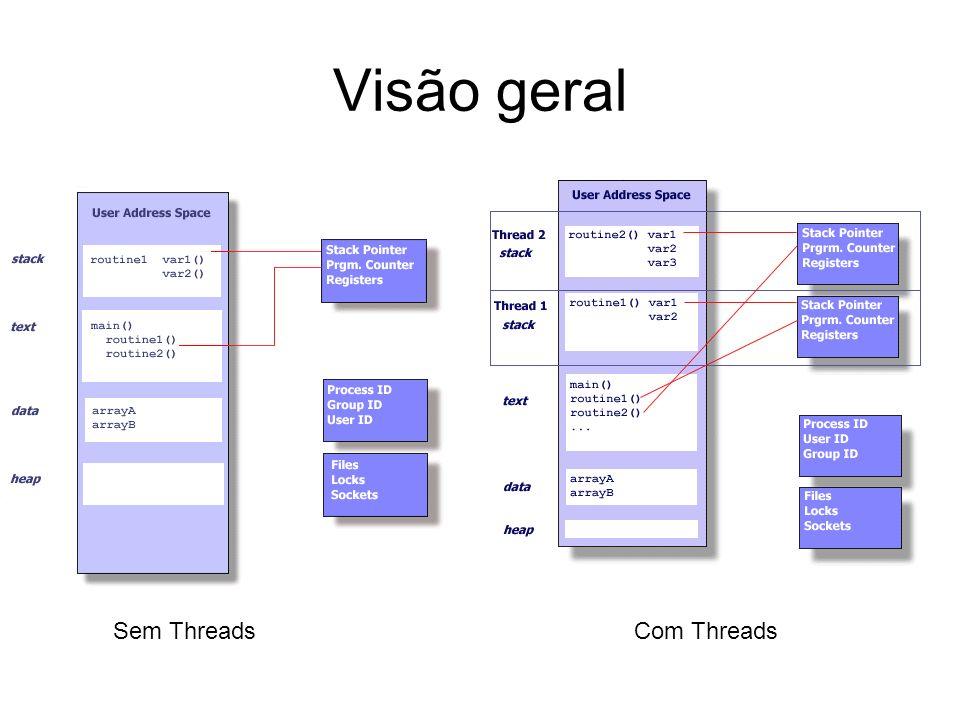 Características Threads co-existem num mesmo processo, compartilhando vários recursos, mas são escalonadas separadamente pelo sistema operacional Somente o mínimo necessário de recursos é replicado entre duas threads