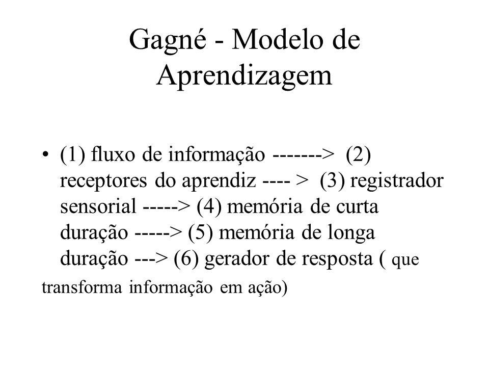 Gagné - Eventos de Aprendizagem Motivação ==> Apreensão ==> Aquisição ==> Retenção ==> Rememoração ==> Generalização ==> Desempenho ==> Retroalimentação ==> Expectativa Atenção Codificação Armazen.
